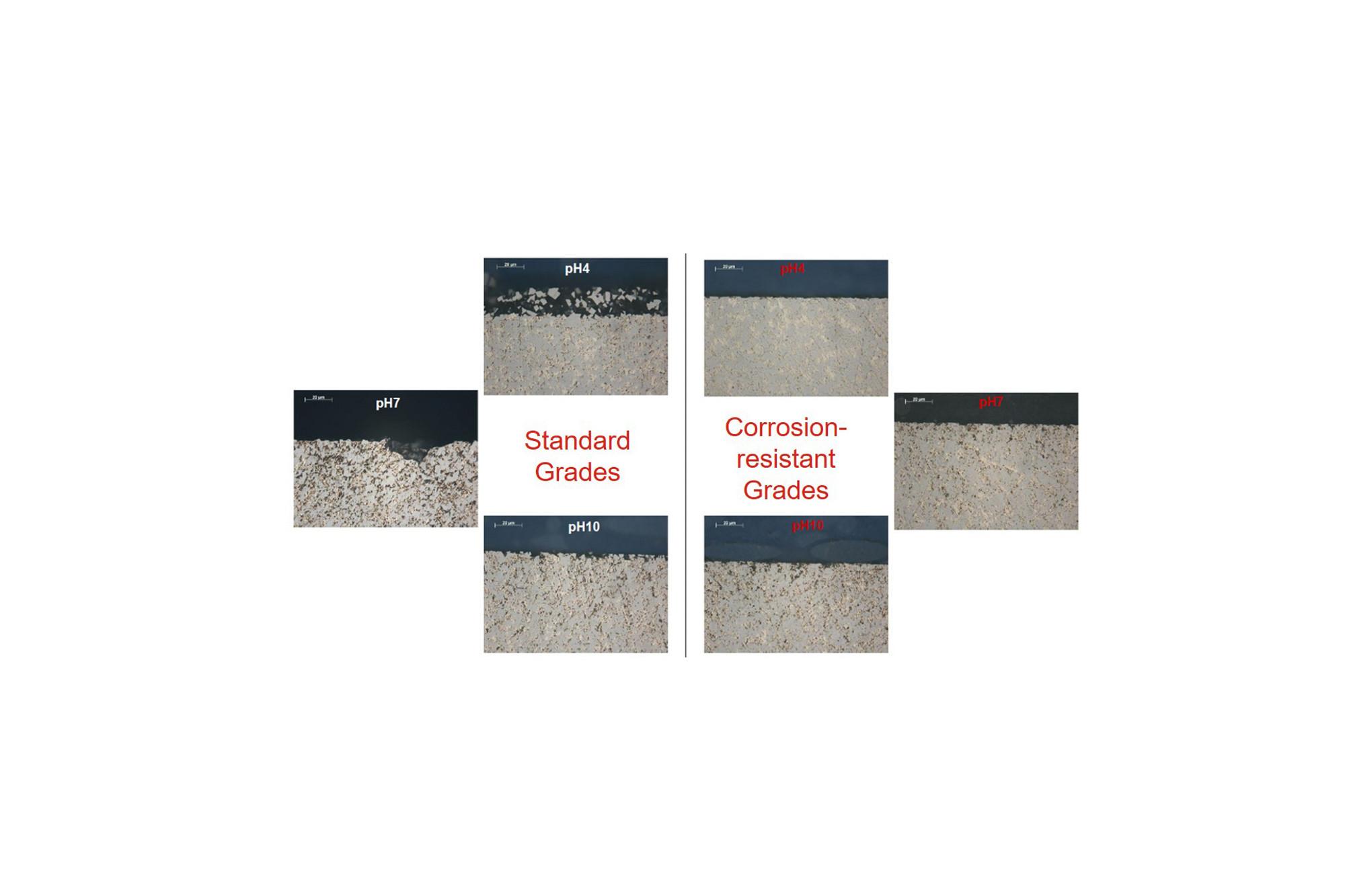 Comparison of standard grades and corrosion-resistant grades